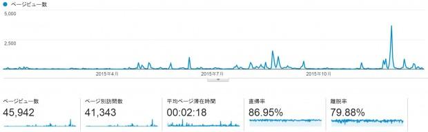 ブログのページビューなどのグラフ